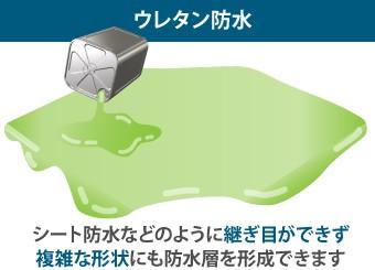 ウレタン防水は継ぎ目ができず複雑な形状にも防水層を形成できます