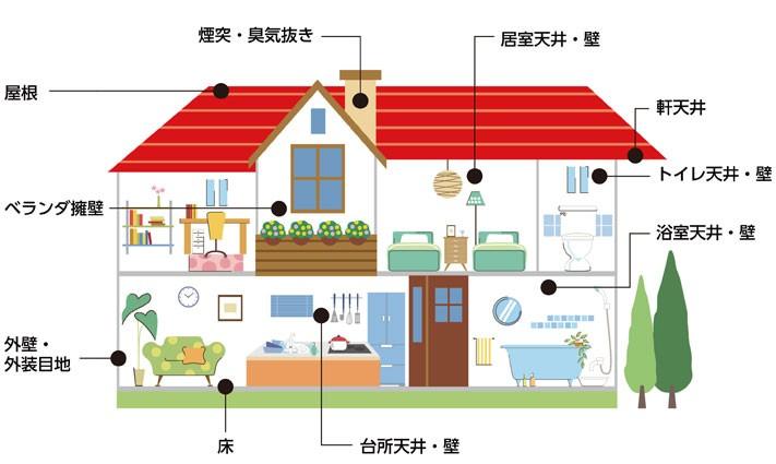 家の中でアスベスト含有の建材が使われている可能性のある部位