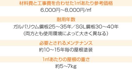 """""""ガルバリウム鋼板屋根材・SGL鋼板屋根材の詳細"""""""