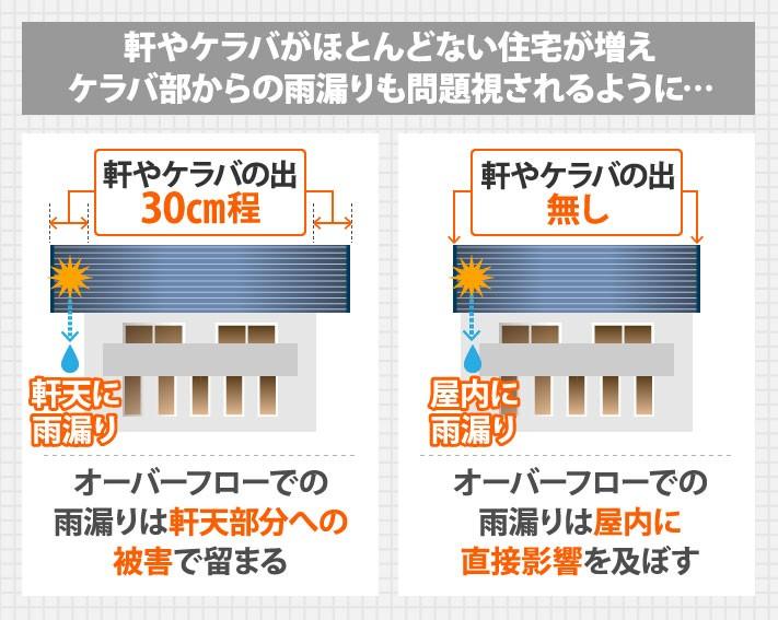 軒やケラバがほとんどない住宅が増えケラバ部からの雨漏りも問題視されるように…