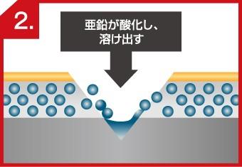 トタンの犠牲防食の流れ2