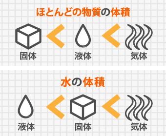 通常物質の体積は個体、液体、気体の順で大きくなるが水は液体よりも個体が大きい